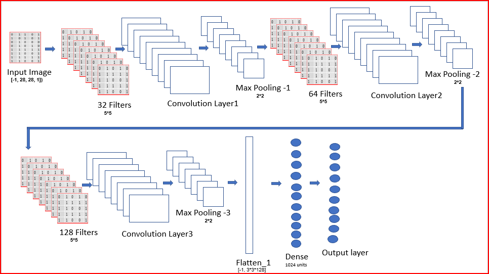 Implementing Convolutional Neural Network using TensorFlow