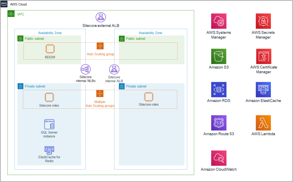 Quick Start architecture for Sitecore XP 9.3 on AWS
