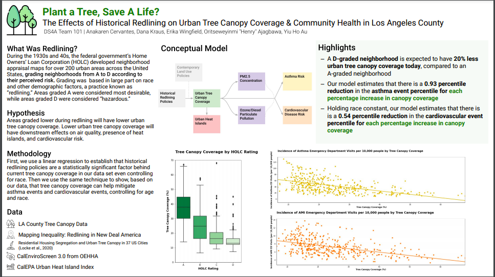 Data Science For All Capstone Project Spotlight Datafolio: Plant A Tree, Save A Life? The Effects of Historical Redlining on Urban Tree Canopy Coverage & Community Health in Los Angeles County