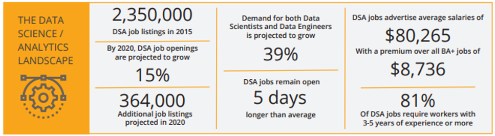 The demand for Salesforce skilled talent is HUGE… It's time