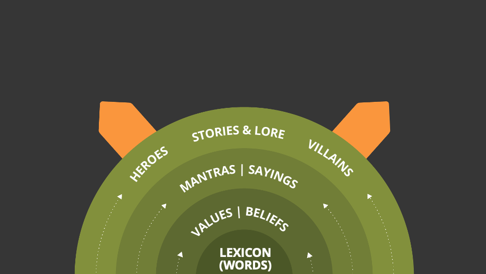 Stories as the outer layer > Mantras > Values > Lexicon