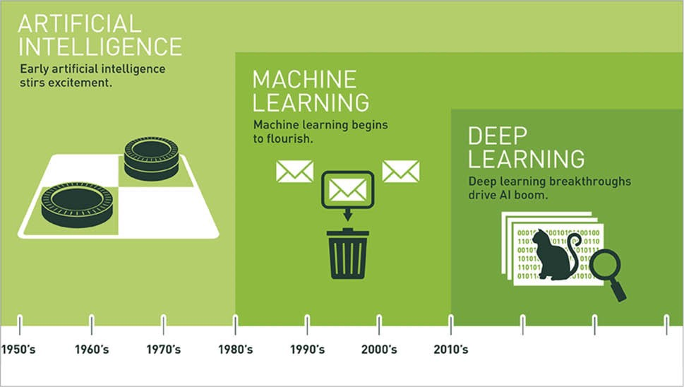 Image explaining Artificial Intelligence, Machine Learning, and Deep Learning.