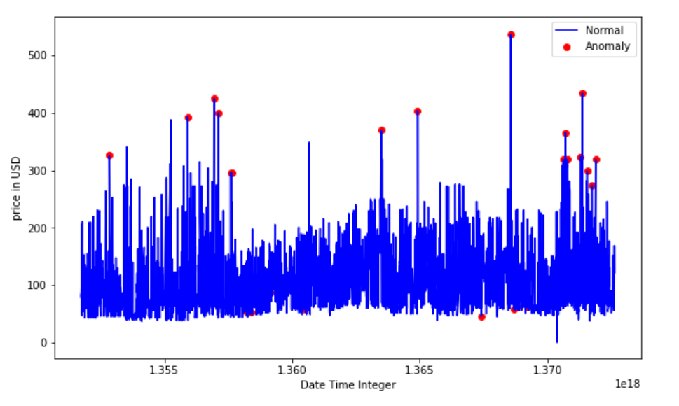 Time Series of Price Anomaly Detection - Towards Data Science