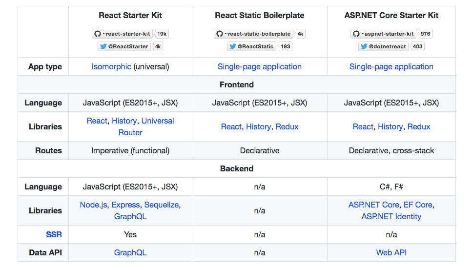 11 React Boilerplates and Starter Kits for 2019 - Bits and