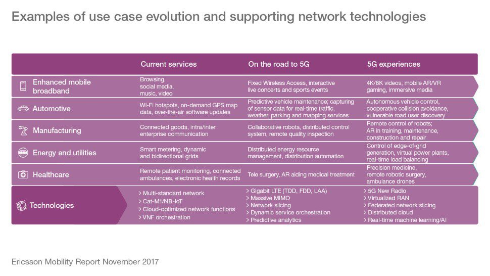 5G: the fifth generation of mobile networks at the basis of