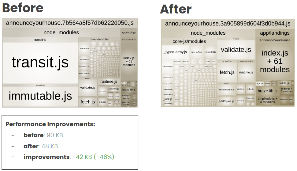 Performance improvements: Before: 90 KB. After: 48 KB.