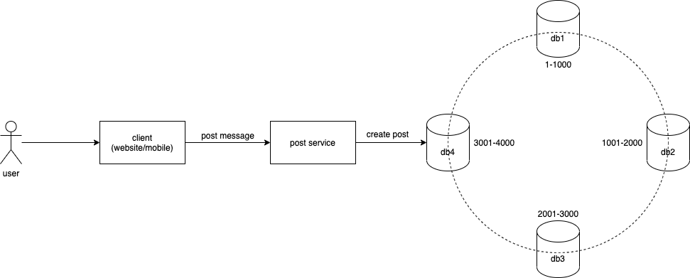 Our social networking application with consistent hashing