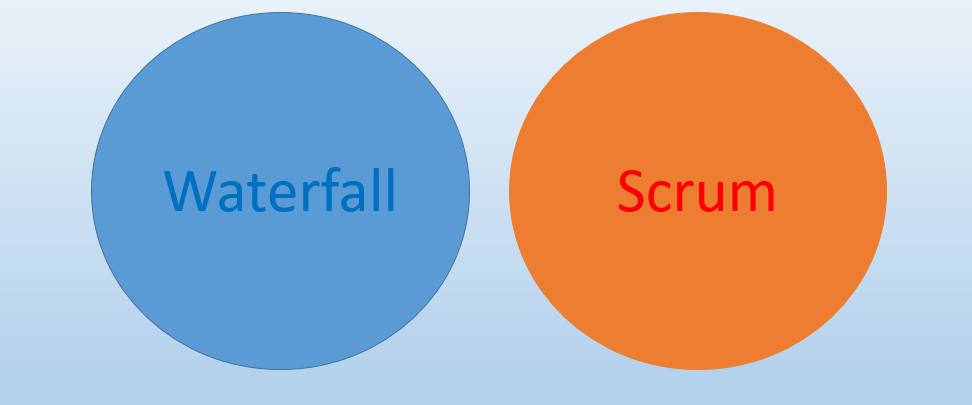 Picture of Venn diagram of use cases for Waterfall and Scrum, showing they don't mix.
