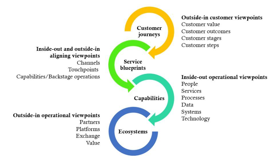 Integrating Holistic Customer Journeys Business Services And Service Ecosystems By Mikael Seppala Medium