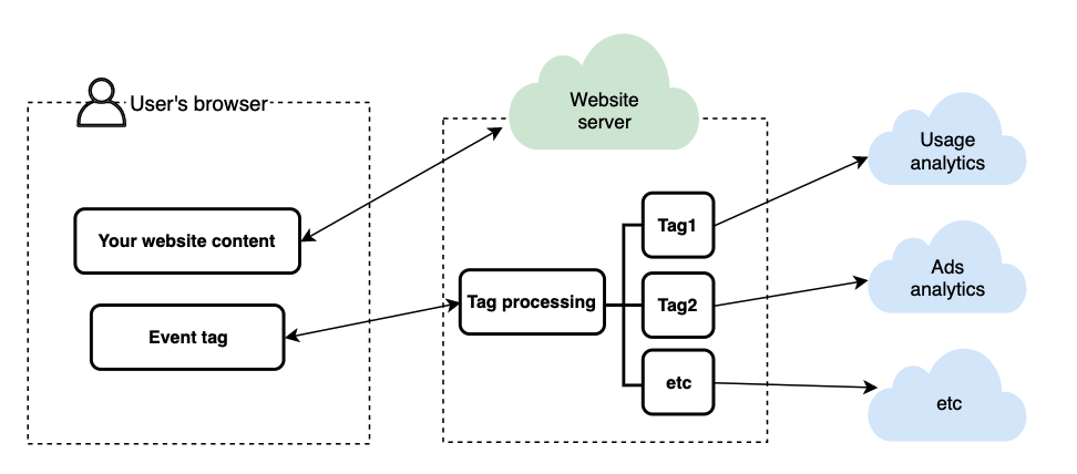 Server-side tracking in my own drawing