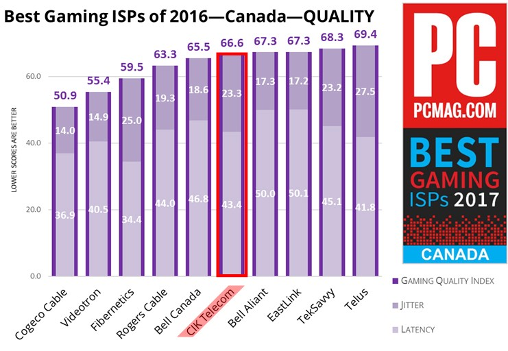 CIK is ranked as one of the Best Gaming ISPs for Canada 2017