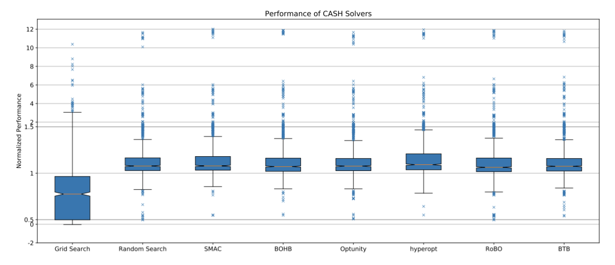 normalized performance of all CASH solvers tested from the paper