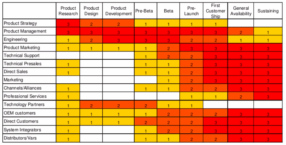 Heat map showing product development phases and level of interaction with different groups within and outside the company.