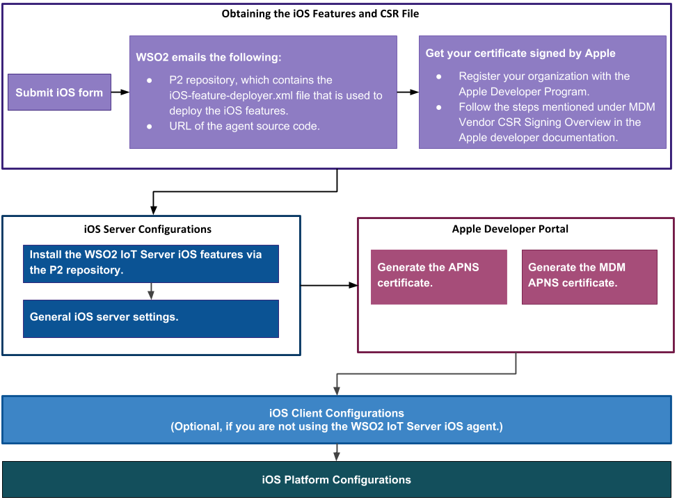 iOS Mobile Device Management Capabilities in WSO2 IoT Server