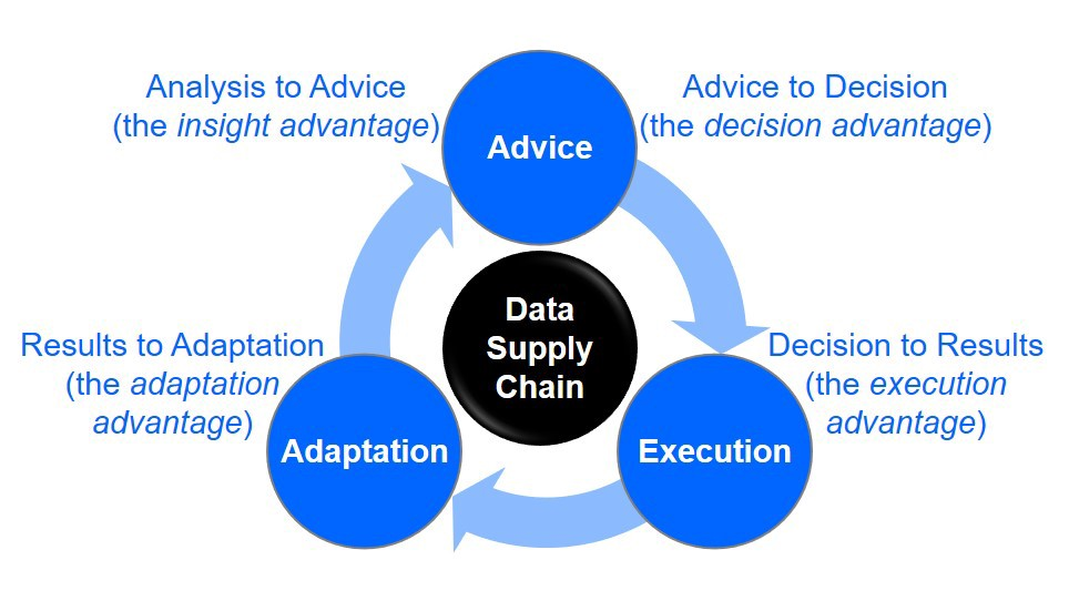 Decision Cycle