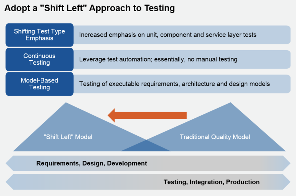 3 Latest Research on the Software Testing Industry | Gartner