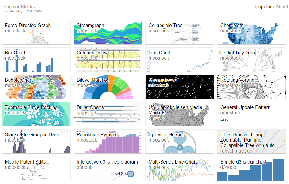 The Art of Collaboration - a D3 js Story - Qlik Branch