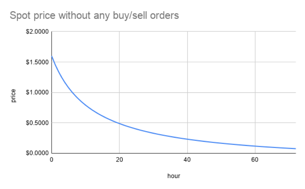 Spot price graph for the Balancer LBP without buy/sell orders