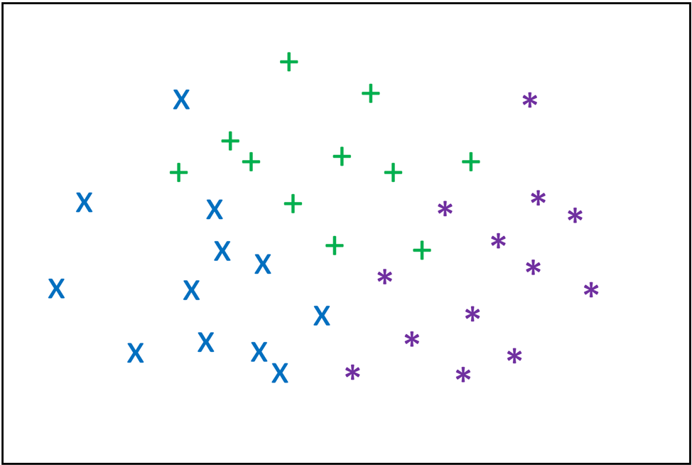 Scatterplot of three data types with clusters in lower-left, top-middle, and lower-right.