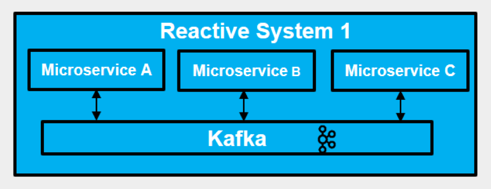 Leveraging Akka and Machine Learning in a Reactive