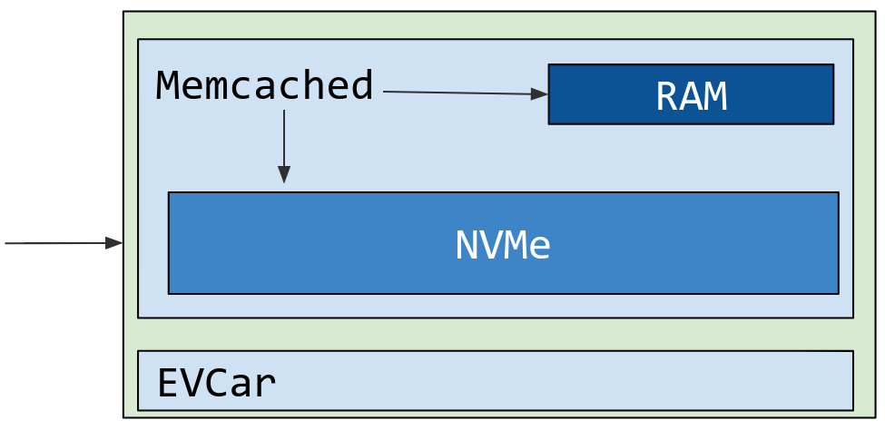 Evolution of Application Data Caching : From RAM to SSD