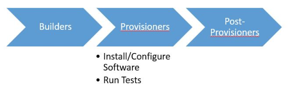 Test Driven Development of Infrastructure Code - Unif io