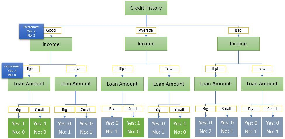 Loan approval decision tree