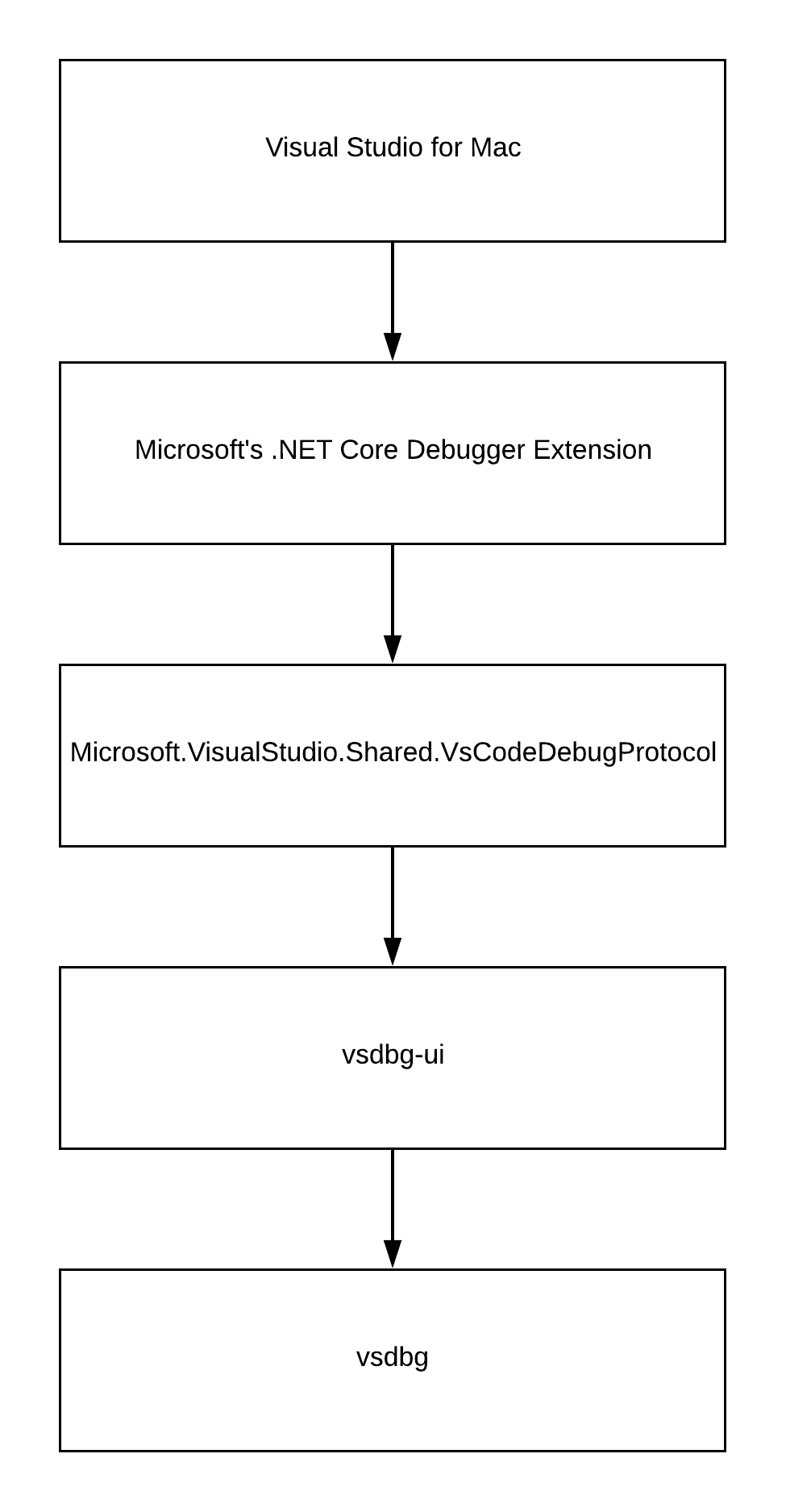Samsung  NET Core Debugger and MonoDevelop - The Half-Blood