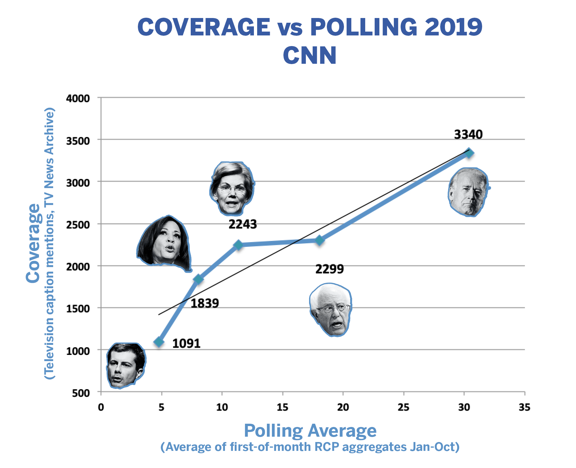 Medium - Bernie is under-covered on TV relative to polling