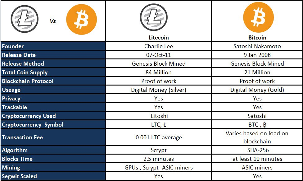 A Quick LiteCoin Crypto Primer For All You Dreamers!
