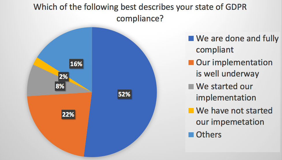 Which of the following best describes your state of GDPR compliance?