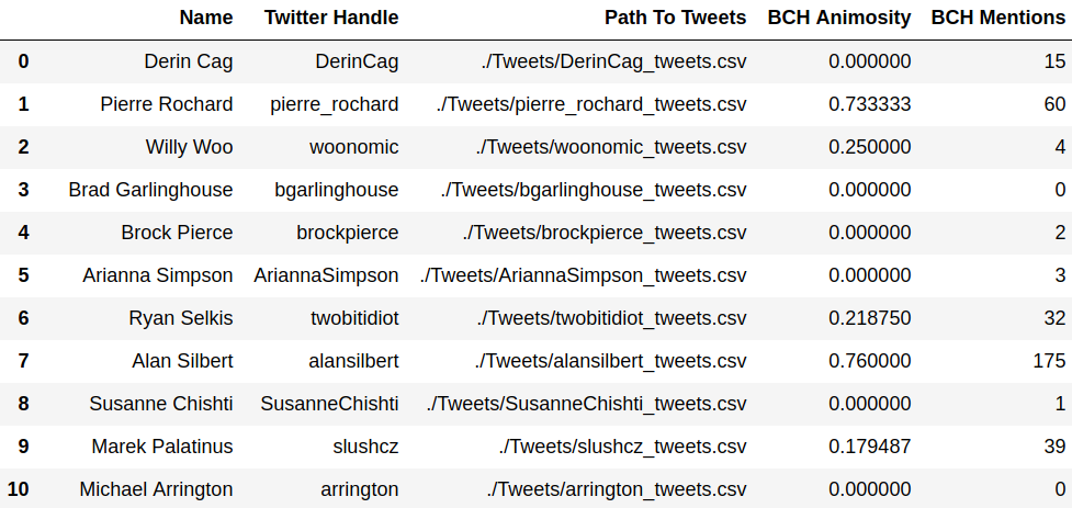 """A Twitter Analysis of the """"100 Most Influential People in"""