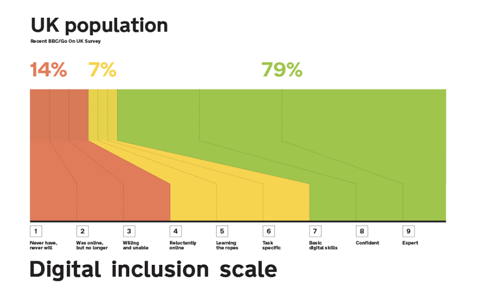 graph showing that 14% of the UK population is below level 4, 7% between 4 and 7 and the rest (79%) are above 7