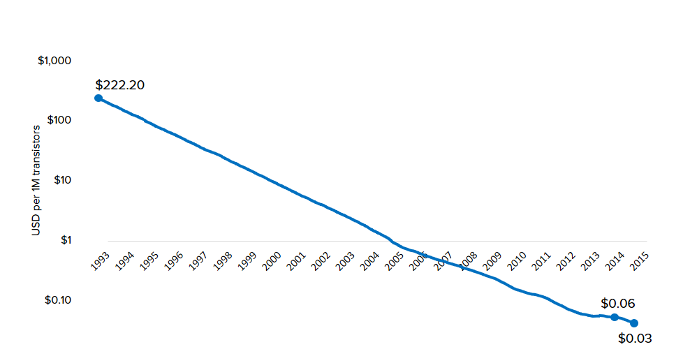 Computing Cost Performance Over Time