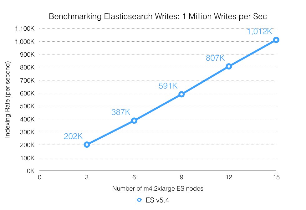 Benchmarking Elasticsearch: 1 Million Writes per Sec