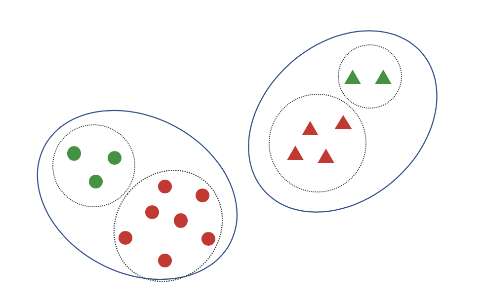 Illustration of the limited features example with red and green circles and triangles