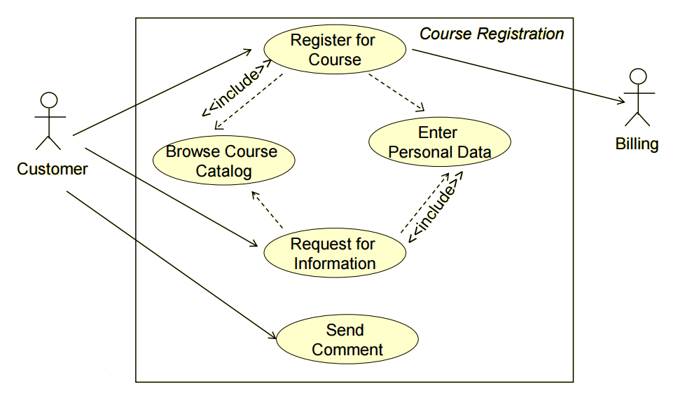 Requirements Engineering — Elicitation & Analysis (Part 2)