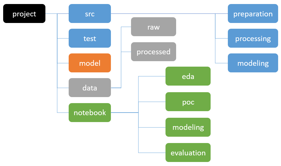 Manage your Data Science project structure in early stage