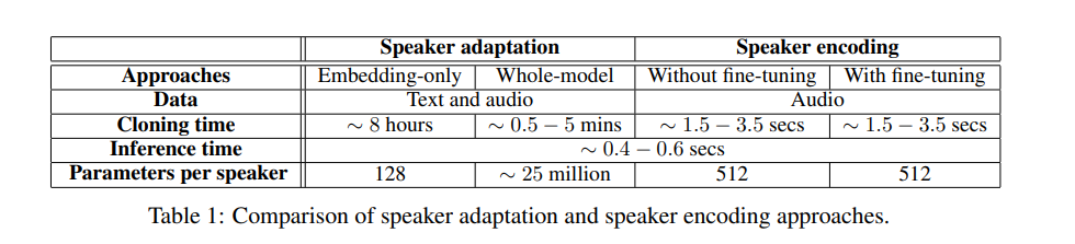 A 2019 Guide to Speech Synthesis with Deep Learning