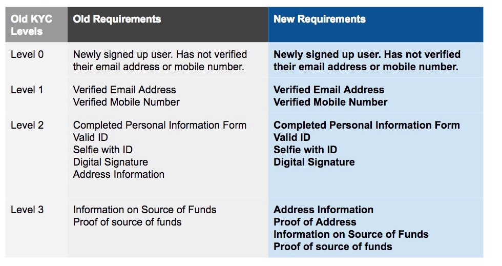 We have improved our KYC (Know-Your-Customer) Limits and
