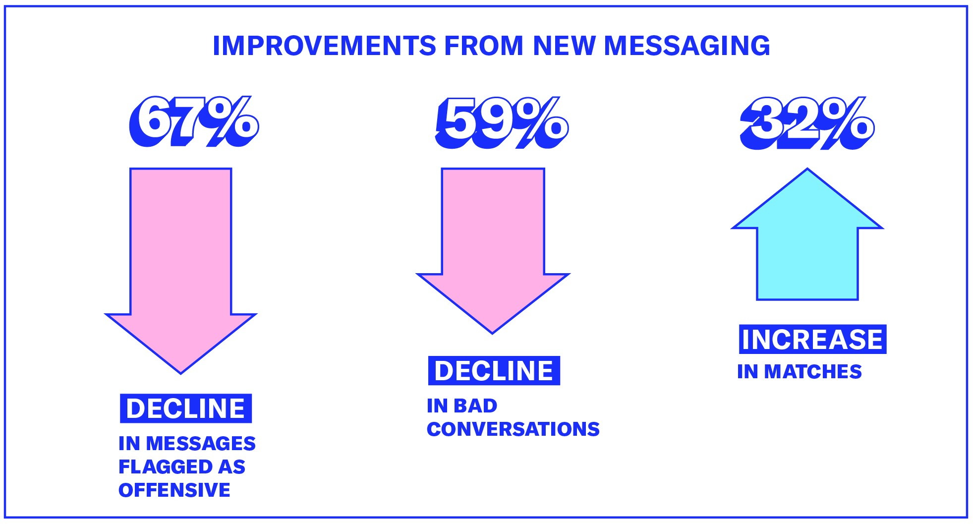 Why OkCupid is changing how you message - The OkCupid Blog