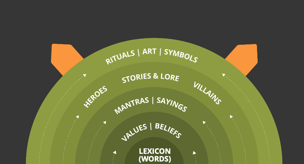 Art, rituals and Symbols as the outer layer above > Stories > Mantras > Values > Words