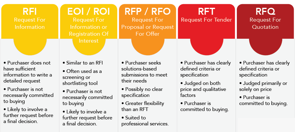 Are you confused with the terms RFI, RFQ, RFT and RFP?