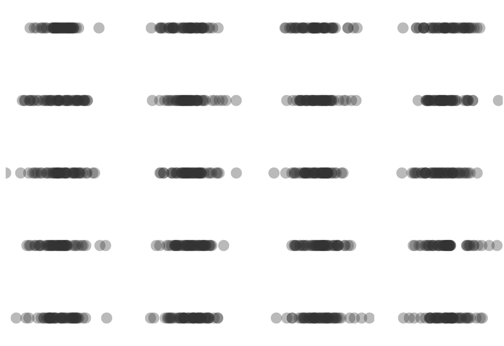 20 dot plots of distributions, but one distribution has many missing values.