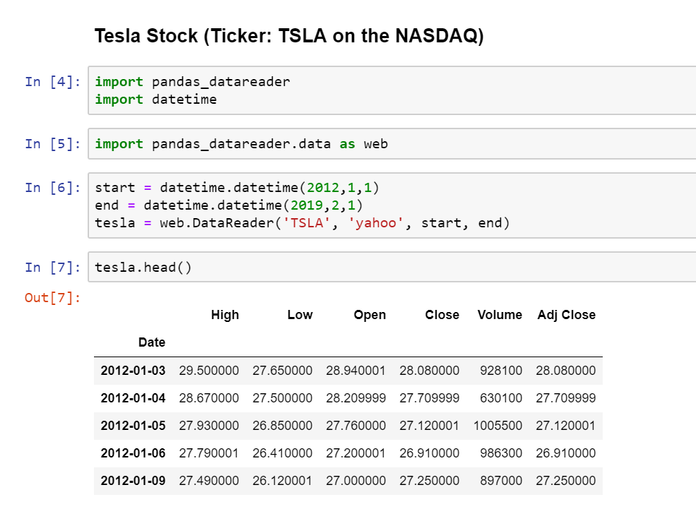 Stock Market Analysis Project Via Python On Tesla Ford And Gm