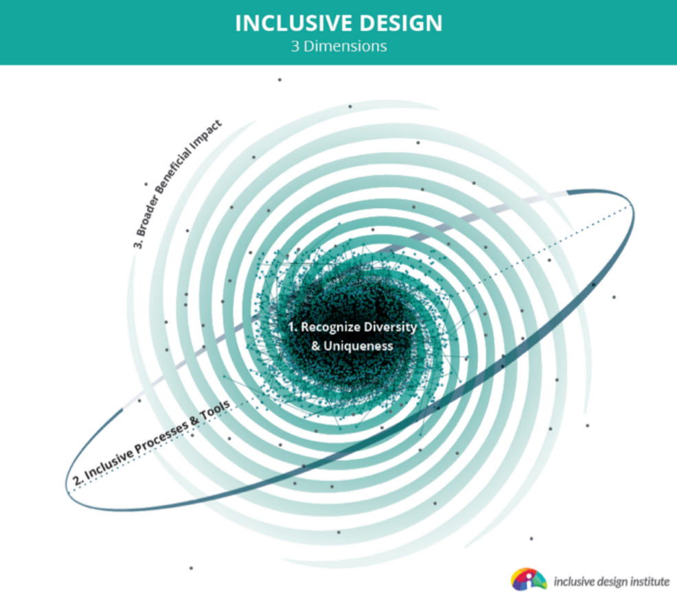 An illustration of a spiral galaxy with the three principles of inclusive design written around it.