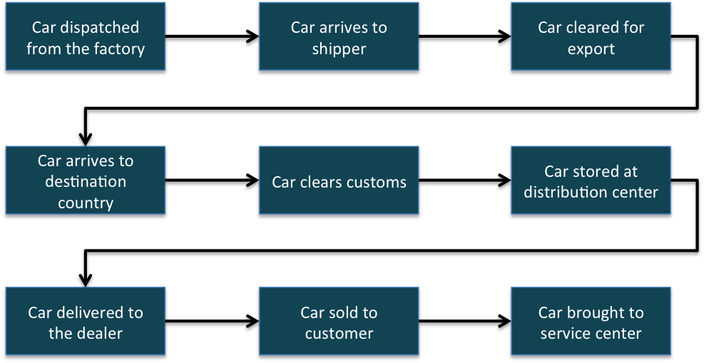How Automakers Can Use Blockchain - The BigchainDB Blog
