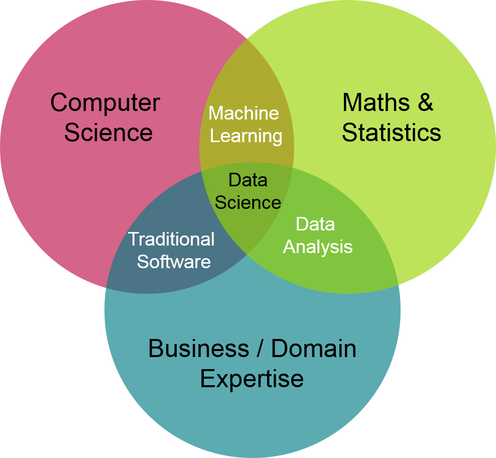 Venn diagram between IT, Maths and Business /Domain expertise to define Data Science at the intersect of the 3