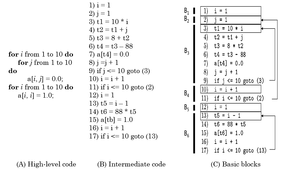 Basic block representation of a code (creating a 10x10 unitary matrix, 8 byte for each array element)