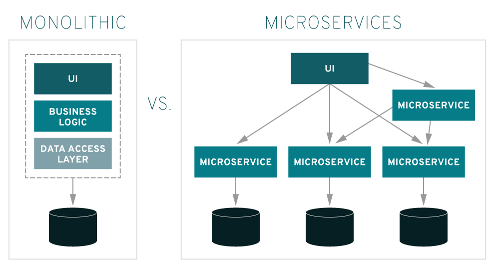 A use case of microservices with FeathersJS: building a